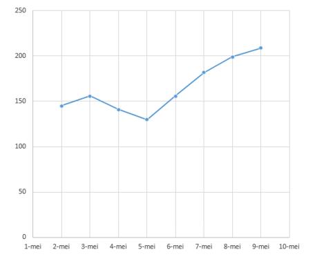 Bezoekers kinderboerderij grafiek Cito E6