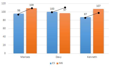 Cito E5 naar M6 groei