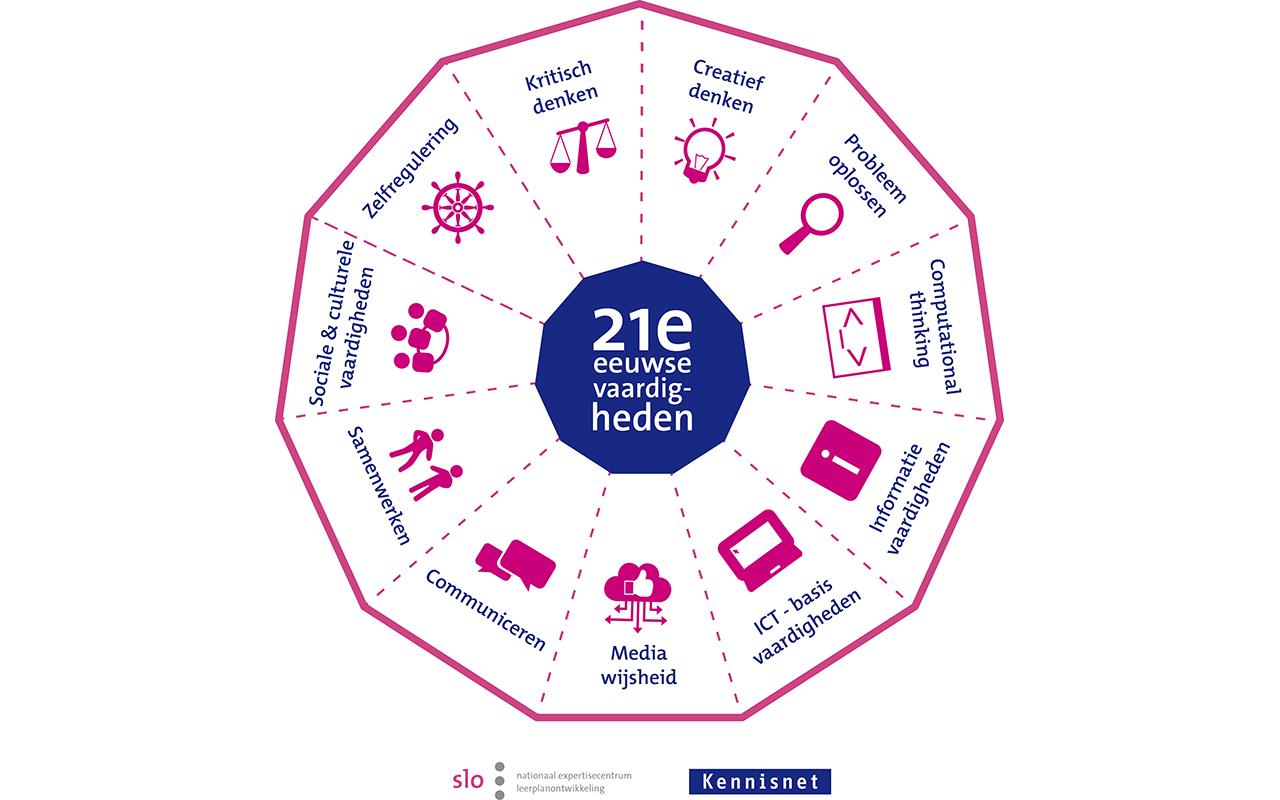 Model 21e eeuwse vaardigheden Kennisnet en SLO
